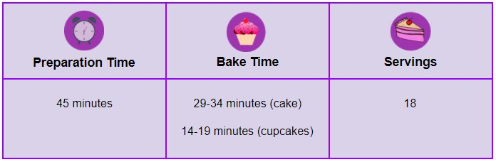 Servings and Preparation Time - Baby Buggy Cake
